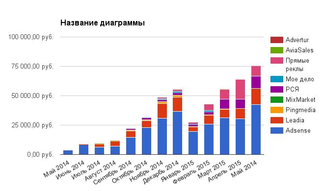 Доходность сайтов с мая 2014 по май 2015