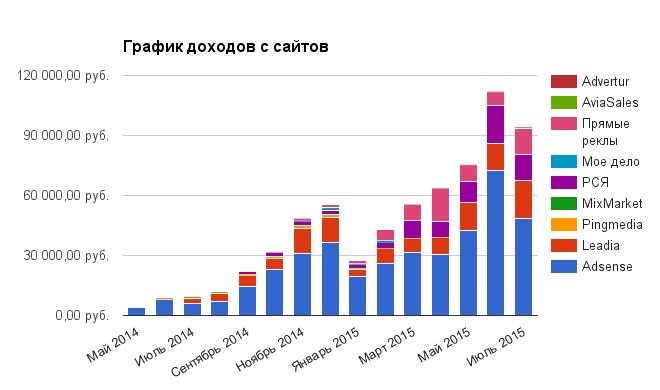 График доходов с сайтов за июль 2015