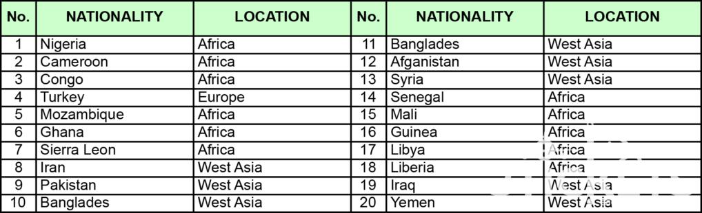 Список стран, граждане которых не имеют права получить визу во Вьетнам