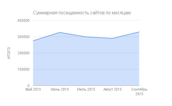Суммарная посещаемость сайтов по месяцам