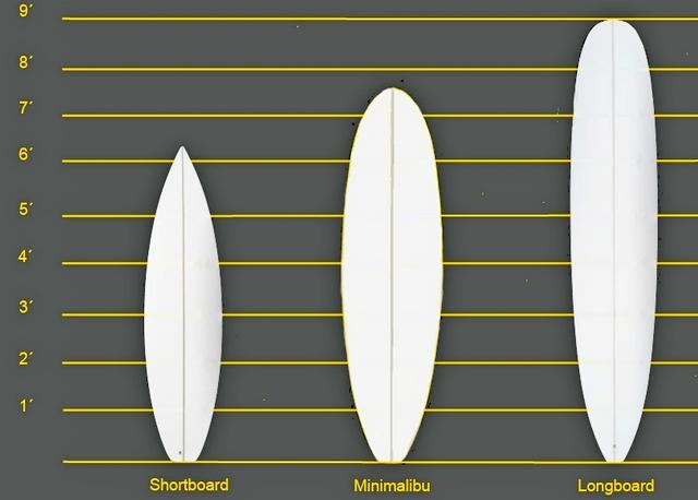 Виды серфбордов: серфинг на Бали