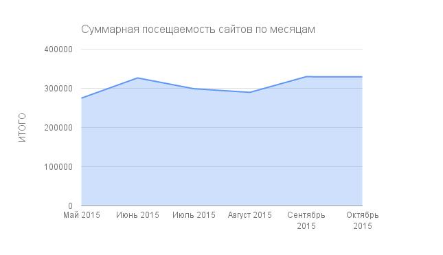 Посещаемость сайтов по месяцам