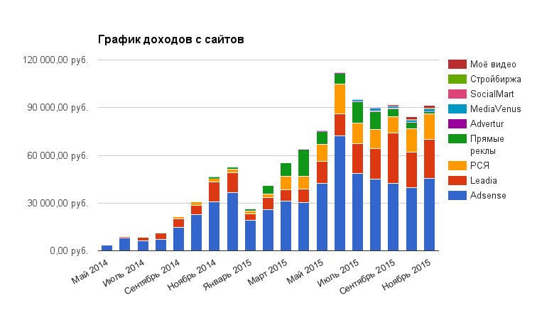 График дохода с сайтов за ноябрь 2015