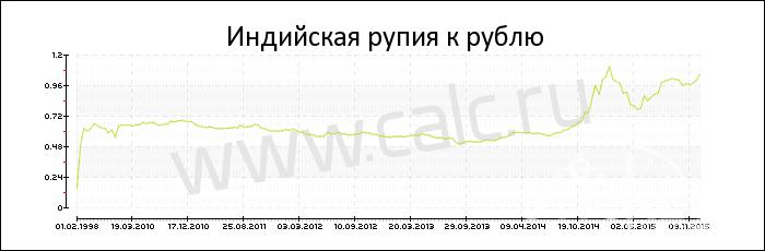 Динамика курса индийской рупии к рублю